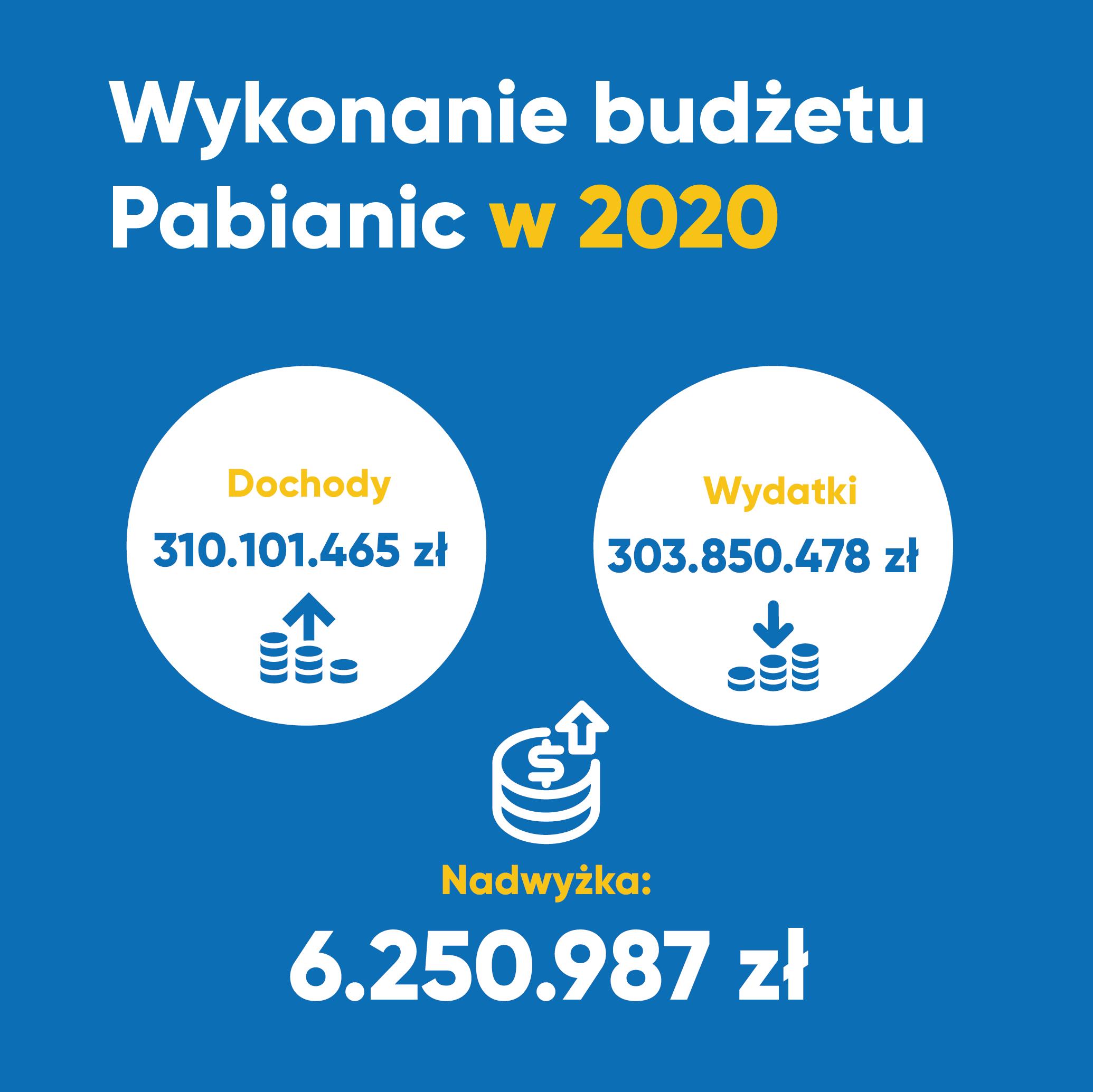 Wykonanie budżetu Pabianic w 2020 Dochody: 310101465 zł Wydatki: 303850478 Nadwyżka: 6250987 zł