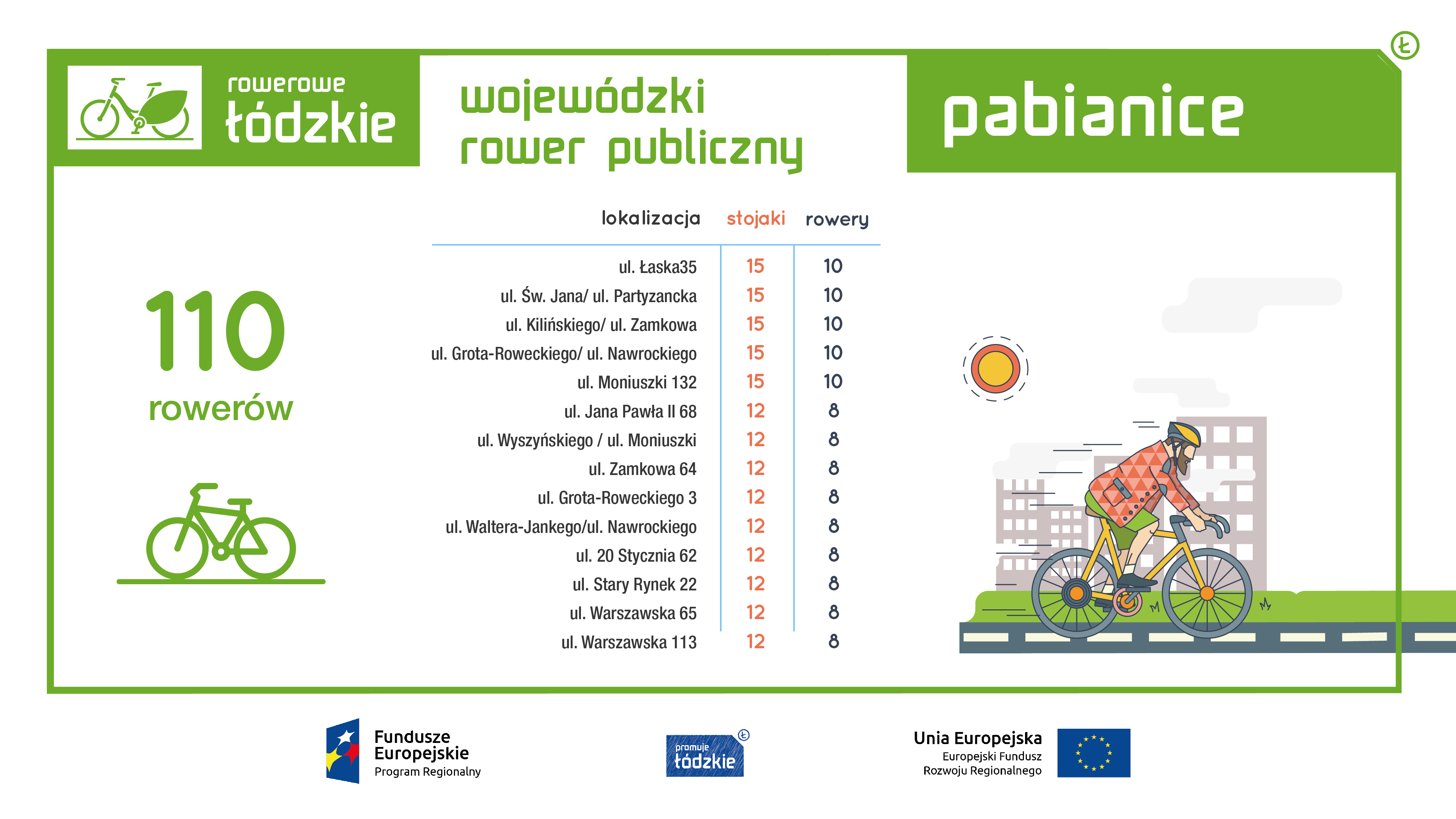 informacja o ilości rowerów i stacji
